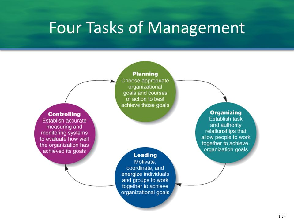 1-14 Four Tasks of Management