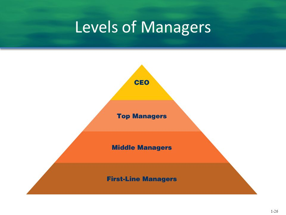 1-26 Levels of Managers
