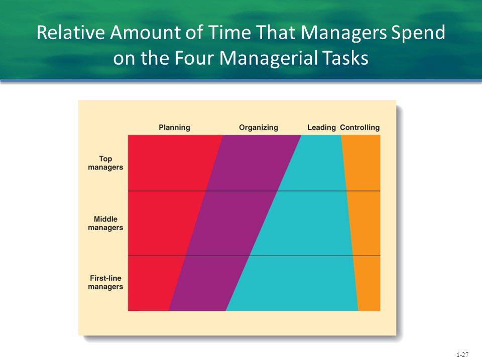 1-27 Relative Amount of Time That Managers Spend on the Four Managerial Tasks
