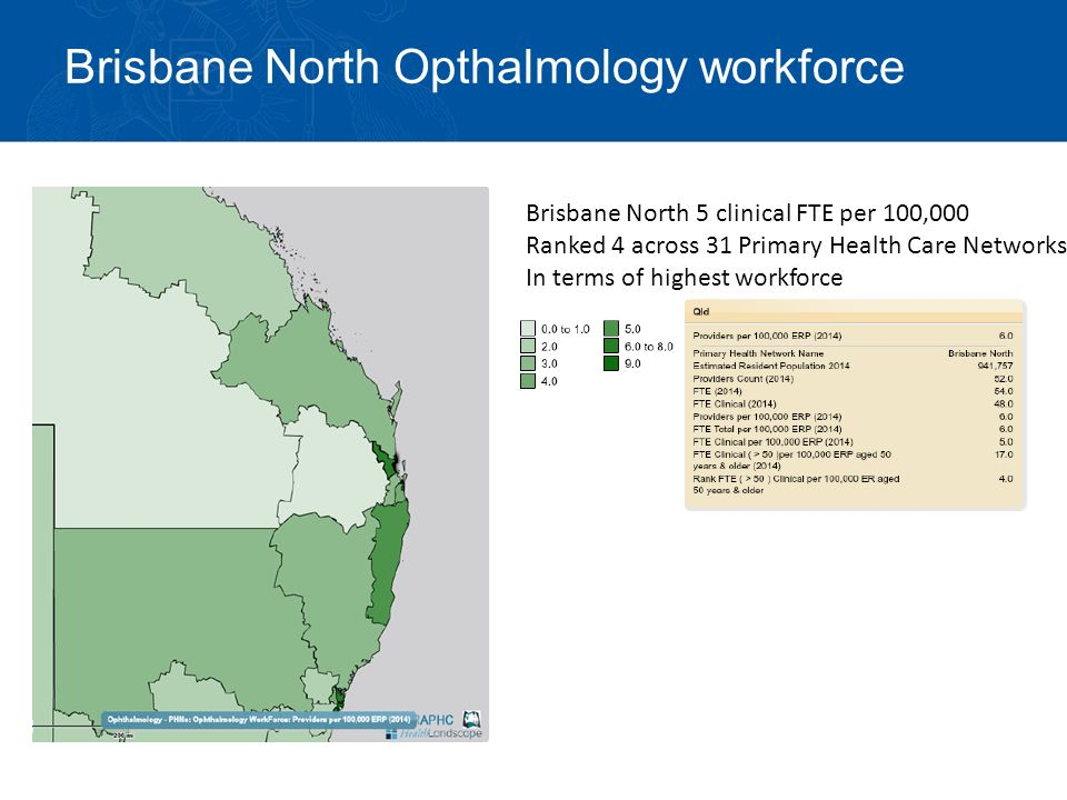 Brisbane North Opthalmology workforce Brisbane North 5 clinical FTE per 100,000 Ranked 4 across 31 Primary Health Care Networks In terms of highest workforce
