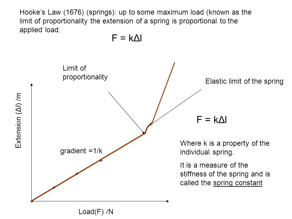 investigating hookes law essay Investigating hooke's law aim if you are the original writer of this essay and no longer wish to have the essay published on the uk essays website then please.