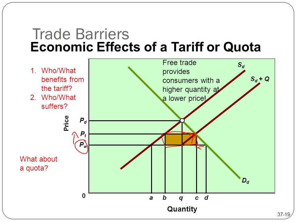 tariffs or quotas affecting international trade Eu will retaliate if its industries are affected by us in short supply in international politics, the , tariffs, quotas, trade, european.