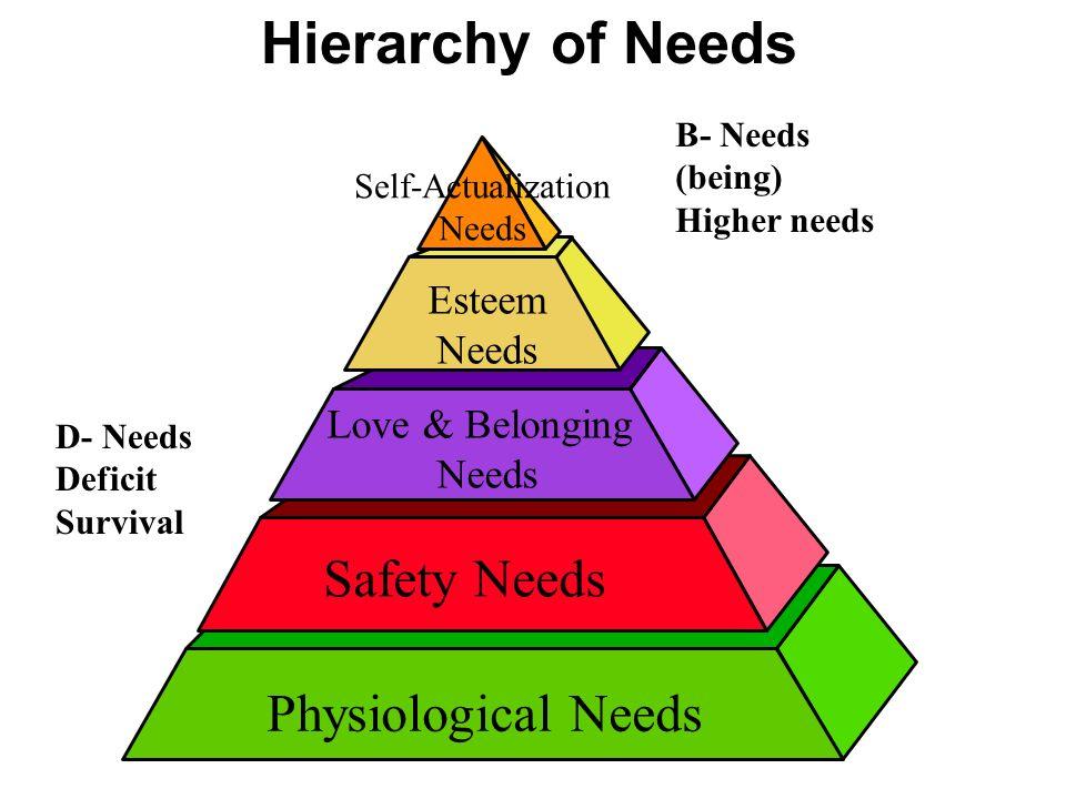 Love & Belonging Needs Physiological Needs Safety Needs Esteem Needs Self-Actualization Needs Hierarchy of Needs D- Needs Deficit Survival B- Needs (being) Higher needs