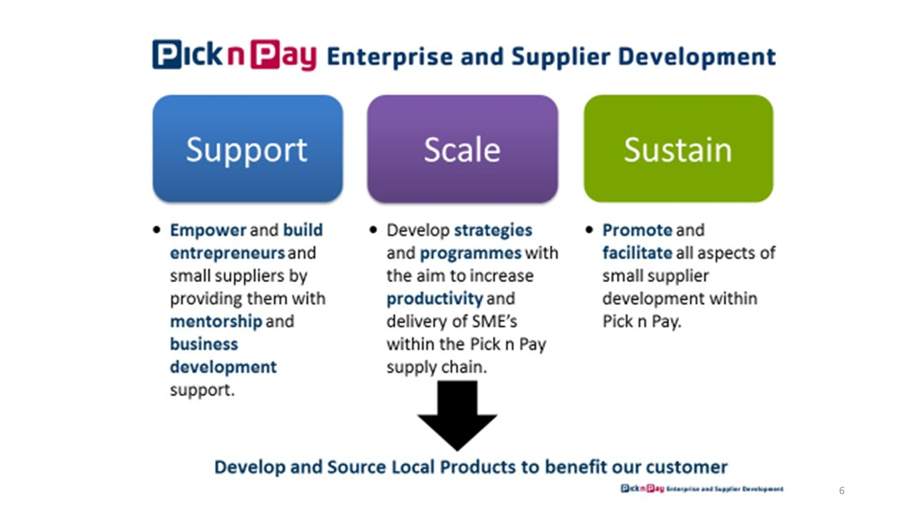 supplier development strategy Successful supplier relationships require two-way information, recommendations, metrics and incentives, says pat leemputte, director of consulting firm bridge strategy group he suggests manufacturers adopt the following strategies to manage suppliers throughout a contract's life: understand the.