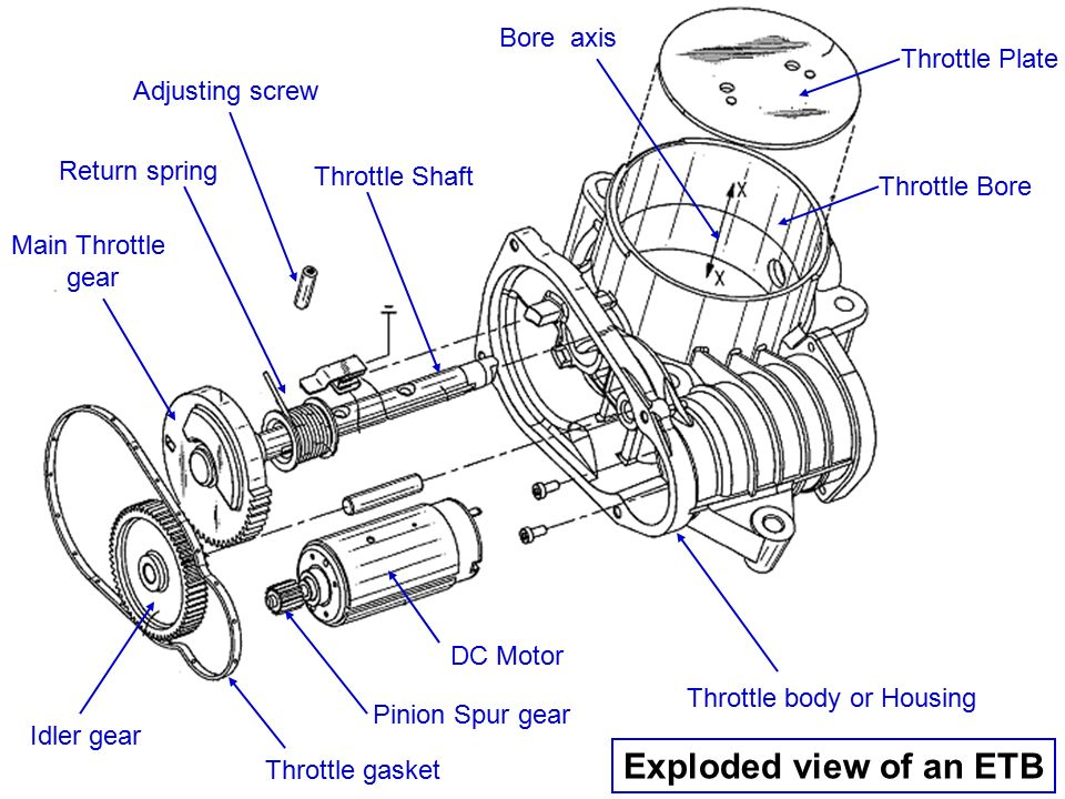 Subject Seminar Title Drive By Wire Automotive Systems Rhslideplayer: Throttle Body Schematic At Elf-jo.com