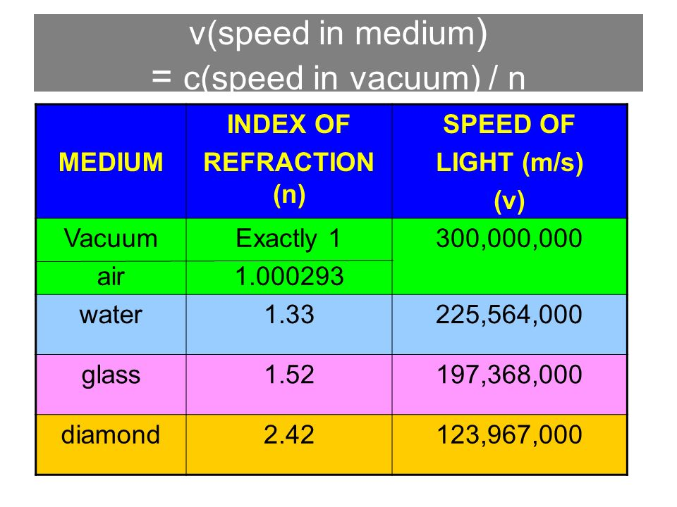 4 MEDIUM INDEX OF REFRACTION N SPEED LIGHT M S V Vacuum Air Exactly 1 1000293 300000000 Water133225564000 Glass152197368000 Diamond242123