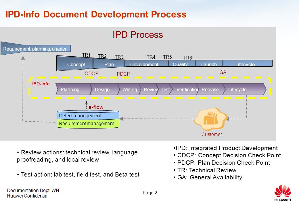 2 page 2 ipd info document development process - Document Development Process