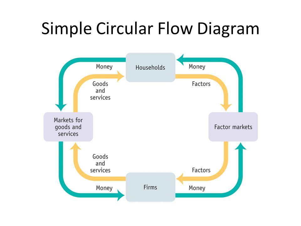 Macroeconomics graphs ap economics mr bordelon simple circular 2 simple circular flow diagram ccuart Image collections