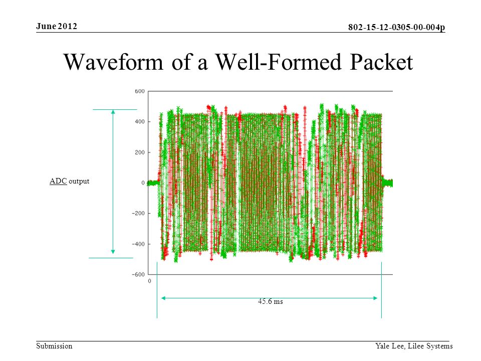 p Submission Yale Lee, Lilee Systems Waveform of a Well-Formed Packet 45.6 ms ADC output June 2012