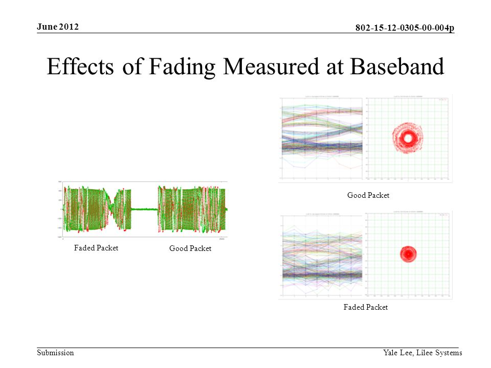 p Submission Effects of Fading Measured at Baseband June 2012 Yale Lee, Lilee Systems Faded Packet Good Packet Faded Packet Good Packet