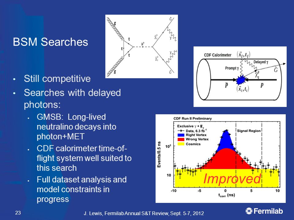 BSM Searches Still competitive Searches with delayed photons:  GMSB: Long-lived neutralino decays into photon+MET  CDF calorimeter time-of- flight system well suited to this search  Full dataset analysis and model constraints in progress J.