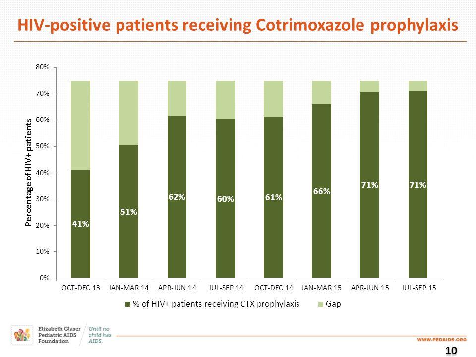 HIV-positive patients receiving Cotrimoxazole prophylaxis 10