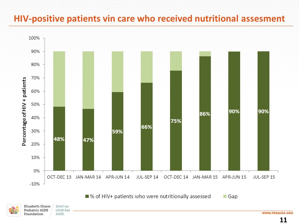 HIV-positive patients vin care who received nutritional assesment 11