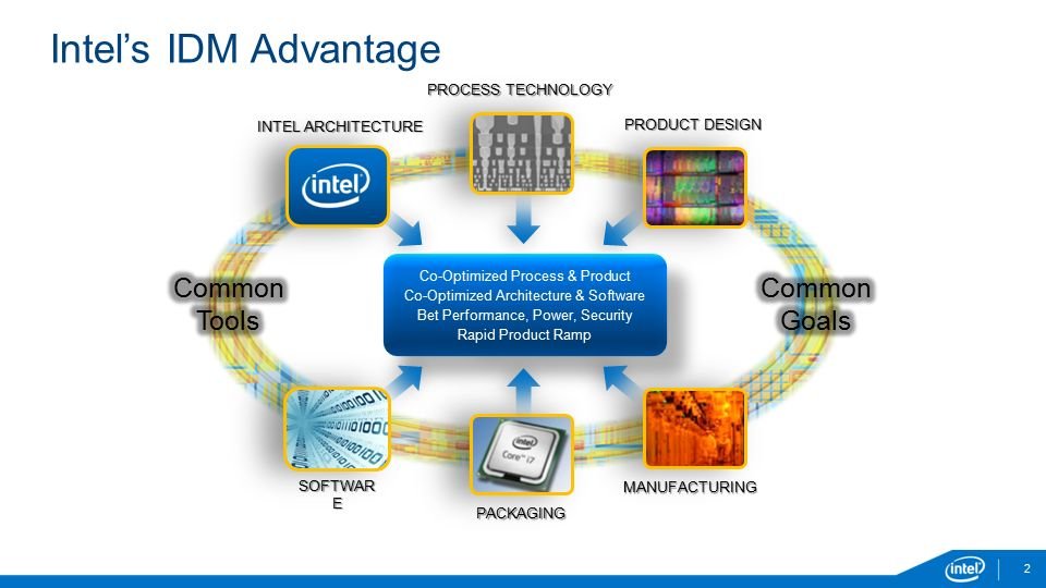 Intel's IDM Advantage PACKAGING SOFTWAR E INTEL ARCHITECTURE PRODUCT DESIGN MANUFACTURING Co-Optimized Process & Product Co-Optimized Architecture & Software Bet Performance, Power, Security Rapid Product Ramp Co-Optimized Process & Product Co-Optimized Architecture & Software Bet Performance, Power, Security Rapid Product Ramp PROCESS TECHNOLOGY 2