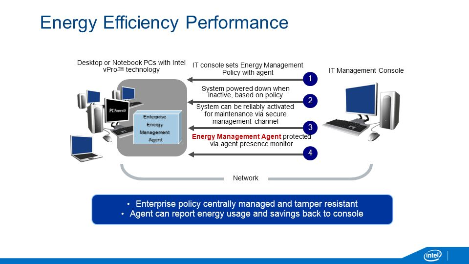 Energy Efficiency Performance IT console sets Energy Management Policy with agent System can be reliably activated for maintenance via secure management channel IT Management Console 1 Network System powered down when inactive, based on policy 3 Energy Management Agent protected via agent presence monitor EnterpriseEnergyManagementAgent 2 4 Enterprise policy centrally managed and tamper resistant Agent can report energy usage and savings back to console Desktop or Notebook PCs with Intel vPro™ technology