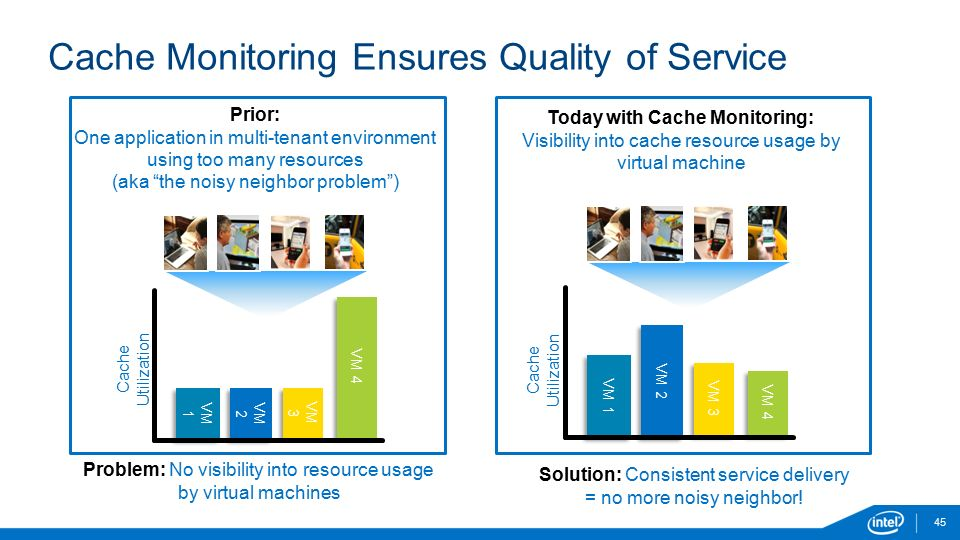 Cache Monitoring Ensures Quality of Service 45 Problem: No visibility into resource usage by virtual machines Solution: Consistent service delivery = no more noisy neighbor.