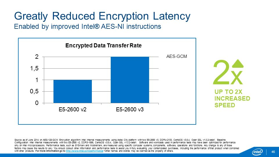 Greatly Reduced Encryption Latency Enabled by improved Intel® AES-NI instructions 46 Source as of June 2014 on AES-128-GCM Encryption algorithm: Intel internal measurements using Aztec City platform with two E5-2658 v3, DDR4-2133, CentoOS v3.8.4, Open SSL v1.0.2-beta1.