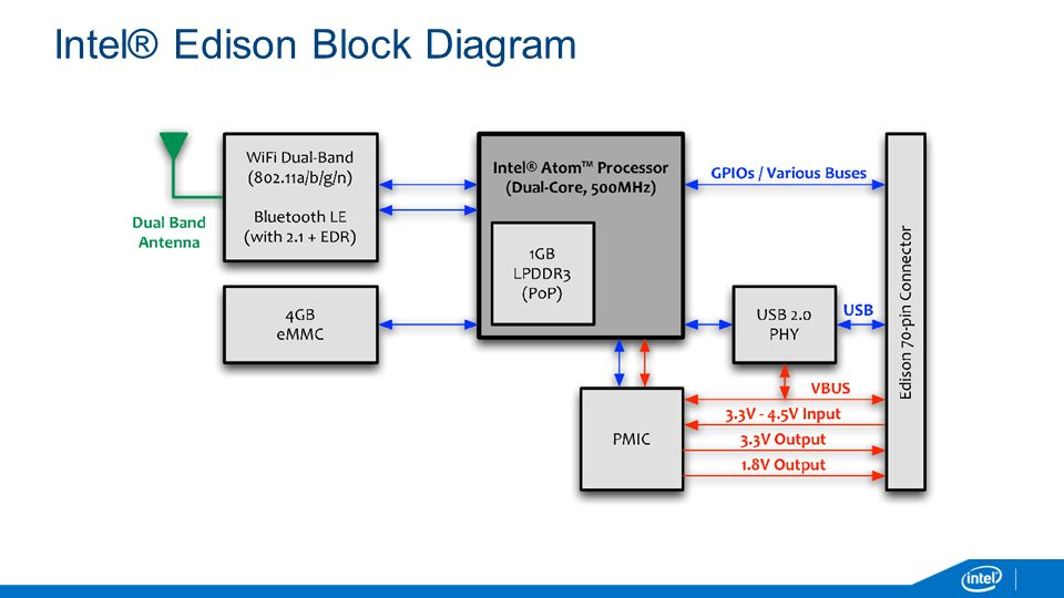 Intel® Edison Block Diagram