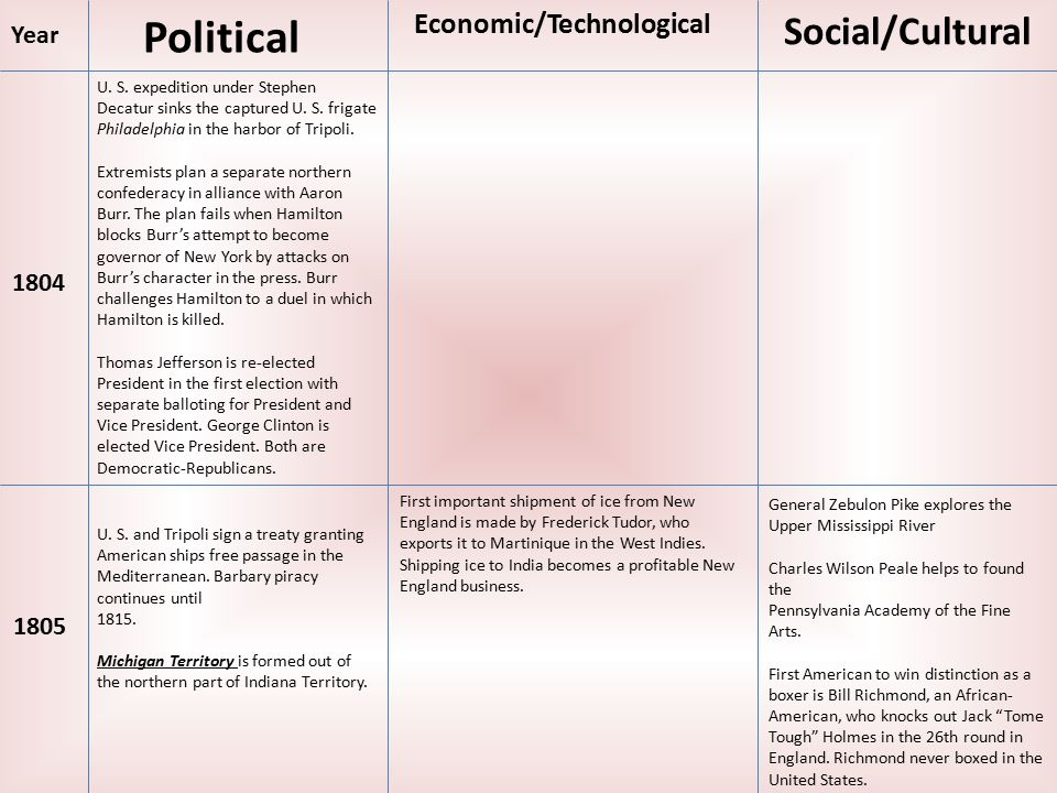 Political Economic/Technological Social/Cultural Year 1804 U.