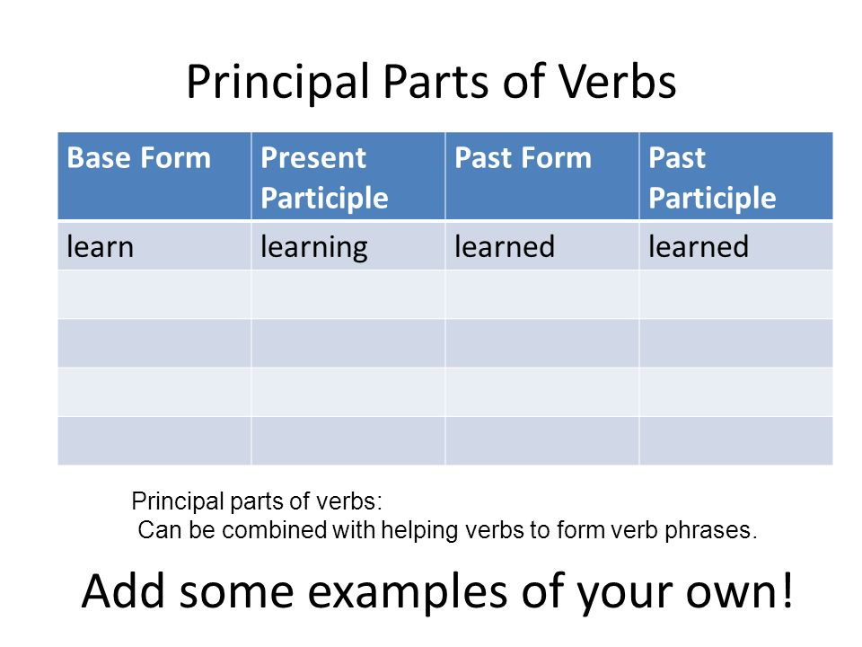 Verbs Principal Parts of Verbs. Four Parts of a Verb Base Form ...