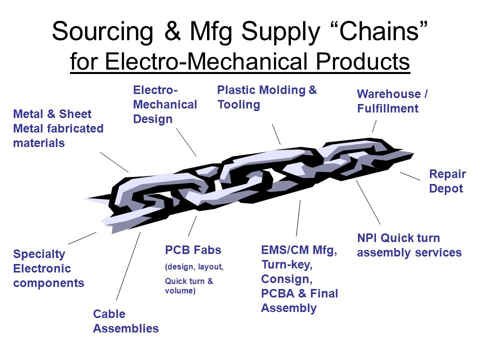 Sourcing & Mfg Supply Chains for Electro-Mechanical Products Specialty Electronic components PCB Fabs (design, layout, Quick turn & volume) Metal & Sheet Metal fabricated materials Plastic Molding & Tooling EMS/CM Mfg, Turn-key, Consign, PCBA & Final Assembly Cable Assemblies Repair Depot NPI Quick turn assembly services Electro- Mechanical Design Warehouse / Fulfillment
