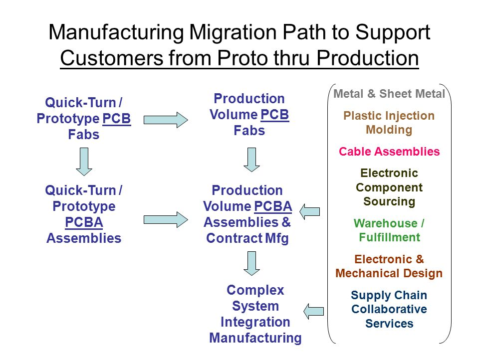 Manufacturing Migration Path to Support Customers from Proto thru Production Quick-Turn / Prototype PCB Fabs Production Volume PCB Fabs Quick-Turn / Prototype PCBA Assemblies Production Volume PCBA Assemblies & Contract Mfg Complex System Integration Manufacturing Metal & Sheet Metal Plastic Injection Molding Cable Assemblies Electronic Component Sourcing Warehouse / Fulfillment Electronic & Mechanical Design Supply Chain Collaborative Services