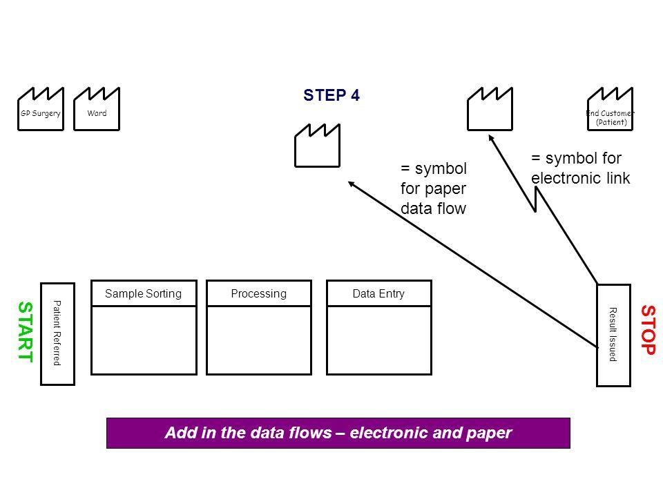 7 start - Level 4 Process Map