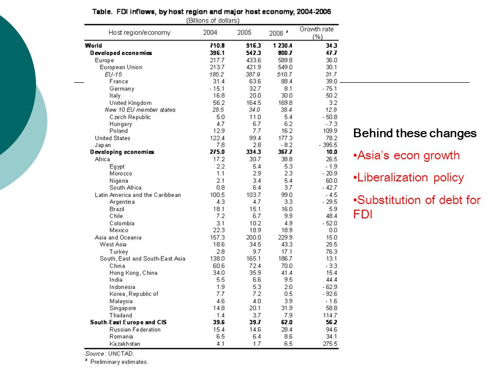 Behind these changes Asia's econ growth Liberalization policy Substitution of debt for FDI