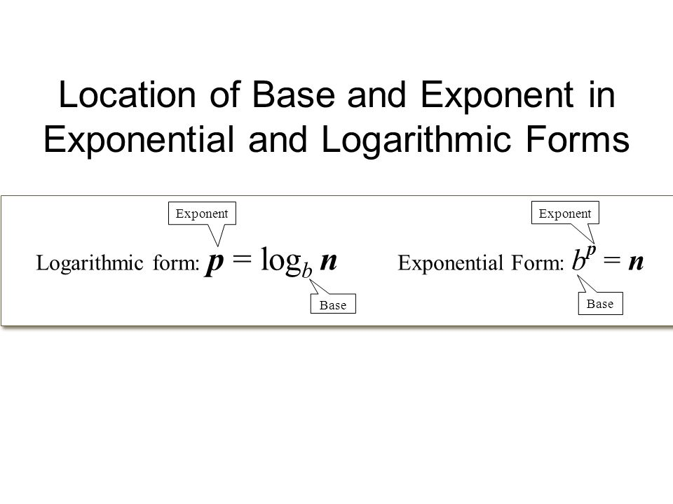 8.4 Logarithmic Functions 4/8/2013. Definition of a Logarithmic ...