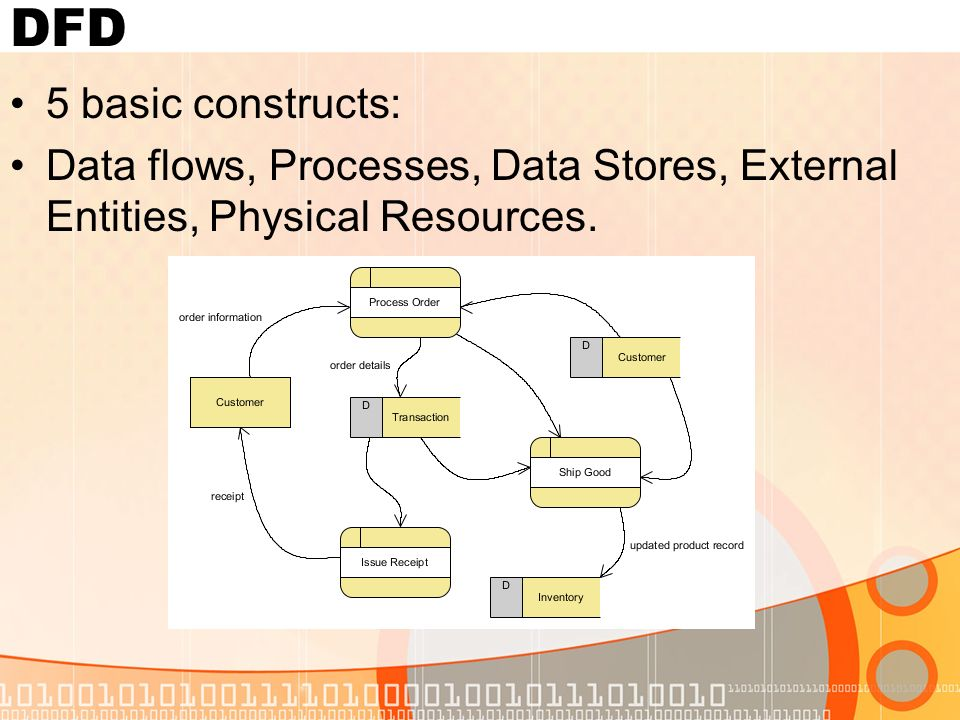 5 dfd 5 basic constructs data flows processes data stores external entities physical resources - Software Dfd