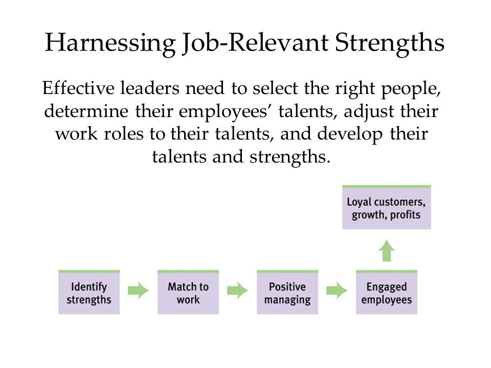 Harnessing Job-Relevant Strengths Effective leaders need to select the right people, determine their employees' talents, adjust their work roles to their talents, and develop their talents and strengths.