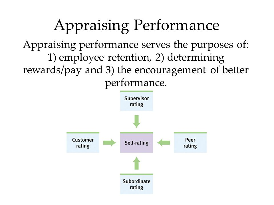 Appraising Performance Appraising performance serves the purposes of: 1) employee retention, 2) determining rewards/pay and 3) the encouragement of better performance.