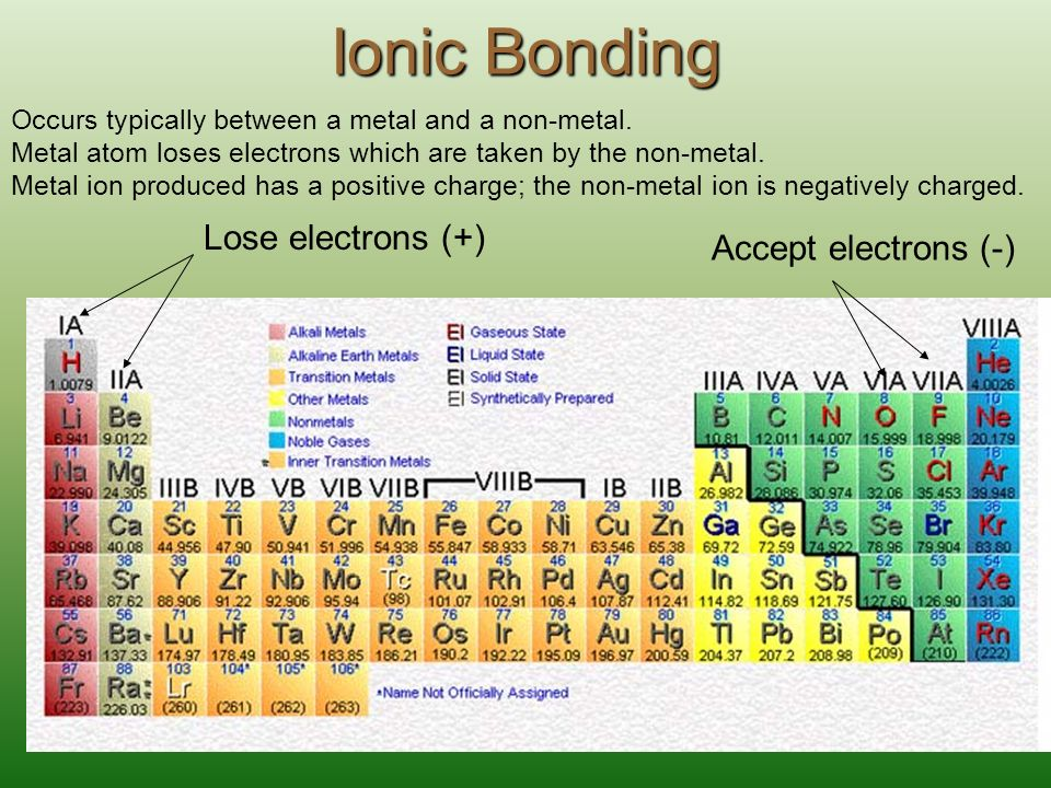 2.1 Periodic Table Atomic Structure Trends Bonding. - ppt download