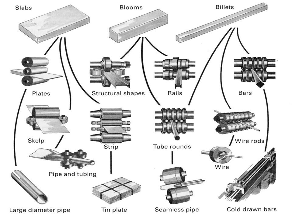 PROCESSES & APPLICATIONS Thread and gear rolling :  Forms threads on cylindrical parts by rolling them between two dies  Commercial process for mass producing bolts and screws because of higher production rates & stronger threads  Performed by cold working in thread rolling machines..\TEACHING\SUBJECTS\Manufacturing\FORMING\Video\Thread Rolling.mp4