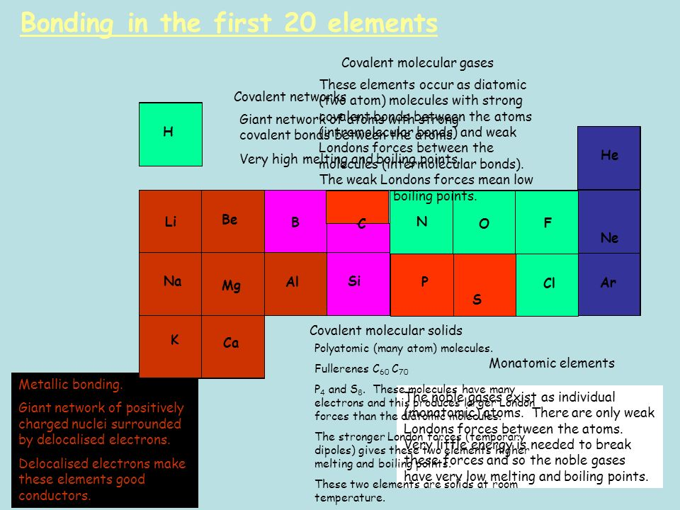 First 20 elements of the periodic table and their charges choice b periodicity after completing this topic you should be able to h li be b c n o f na urtaz Choice Image