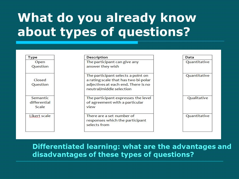 what do you already know about types of questions - Structured Interview Questions And Answers Advantages And Disadvantages