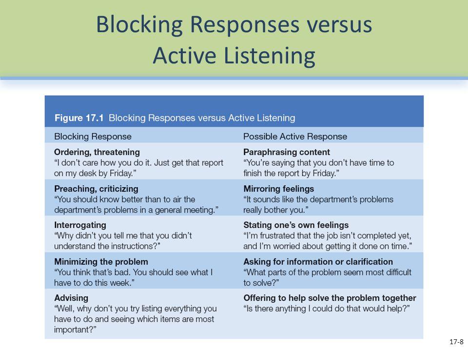 Blocking Responses versus Active Listening 17-8