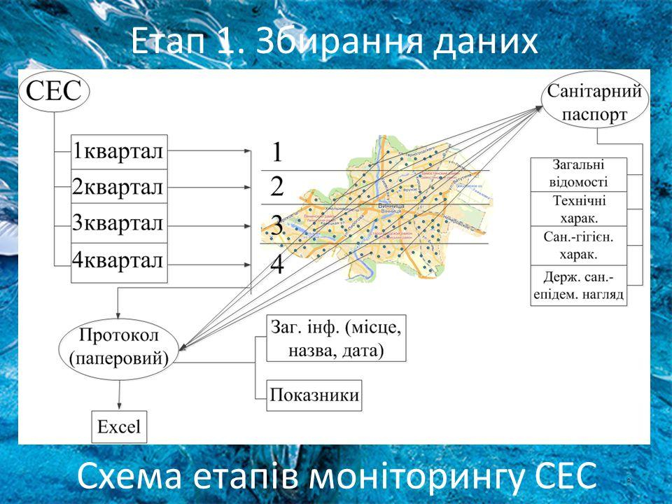 3 Схема етапів моніторингу СЕС Етап 1. Збирання даних