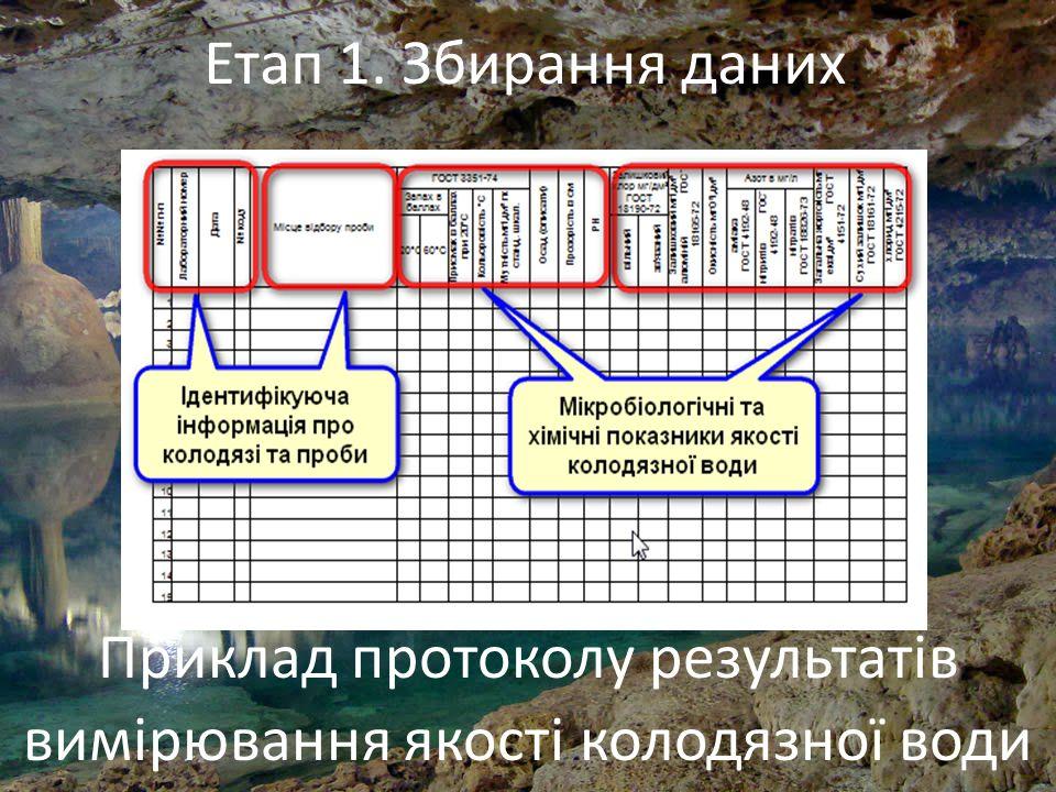 6 Приклад протоколу результатів вимірювання якості колодязної води Етап 1. Збирання даних