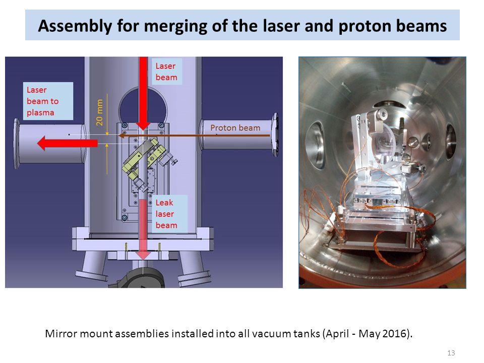 Assembly for merging of the laser and proton beams 13 Mirror mount assemblies installed into all vacuum tanks (April - May 2016).
