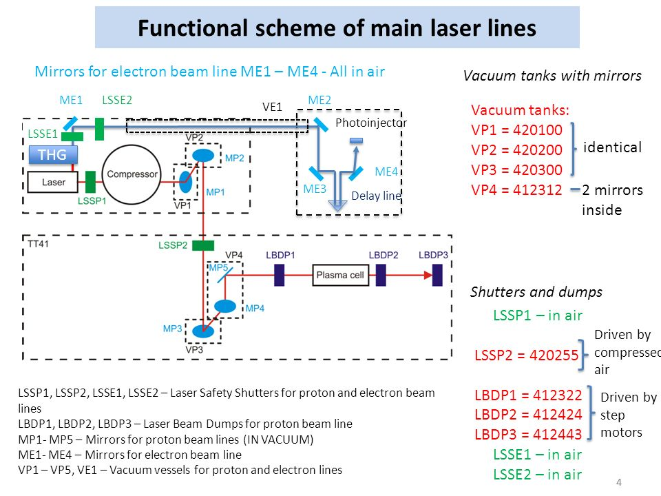 4 Functional scheme of main laser lines 4 LSSP1, LSSP2, LSSE1, LSSE2 – Laser Safety Shutters for proton and electron beam lines LBDP1, LBDP2, LBDP3 – Laser Beam Dumps for proton beam line MP1- MP5 – Mirrors for proton beam lines (IN VACUUM) ME1- ME4 – Mirrors for electron beam line VP1 – VP5, VE1 – Vacuum vessels for proton and electron lines Photoinjector LSSE2 VE1 LSSE1 ME1ME2 ME3 ME4 THG Delay line Shutters and dumps LSSP1 – in air LSSP2 = LBDP1 = LBDP2 = LBDP3 = LSSE1 – in air LSSE2 – in air Driven by compressed air Driven by step motors Vacuum tanks with mirrors Vacuum tanks: VP1 = VP2 = VP3 = VP4 = identical 2 mirrors inside Mirrors for electron beam line ME1 – ME4 - All in air