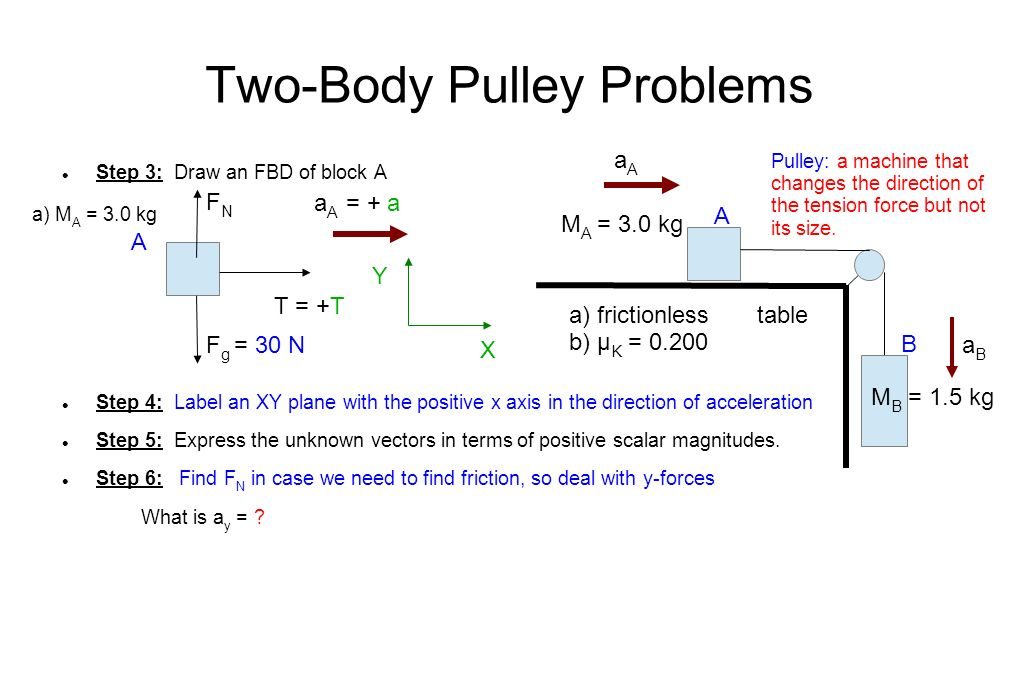 Two-Body Pulley Problems Step 3: Draw an FBD of block A Step 4: Label an XY plane with the positive x axis in the direction of acceleration Step 5: Express the unknown vectors in terms of positive scalar magnitudes.