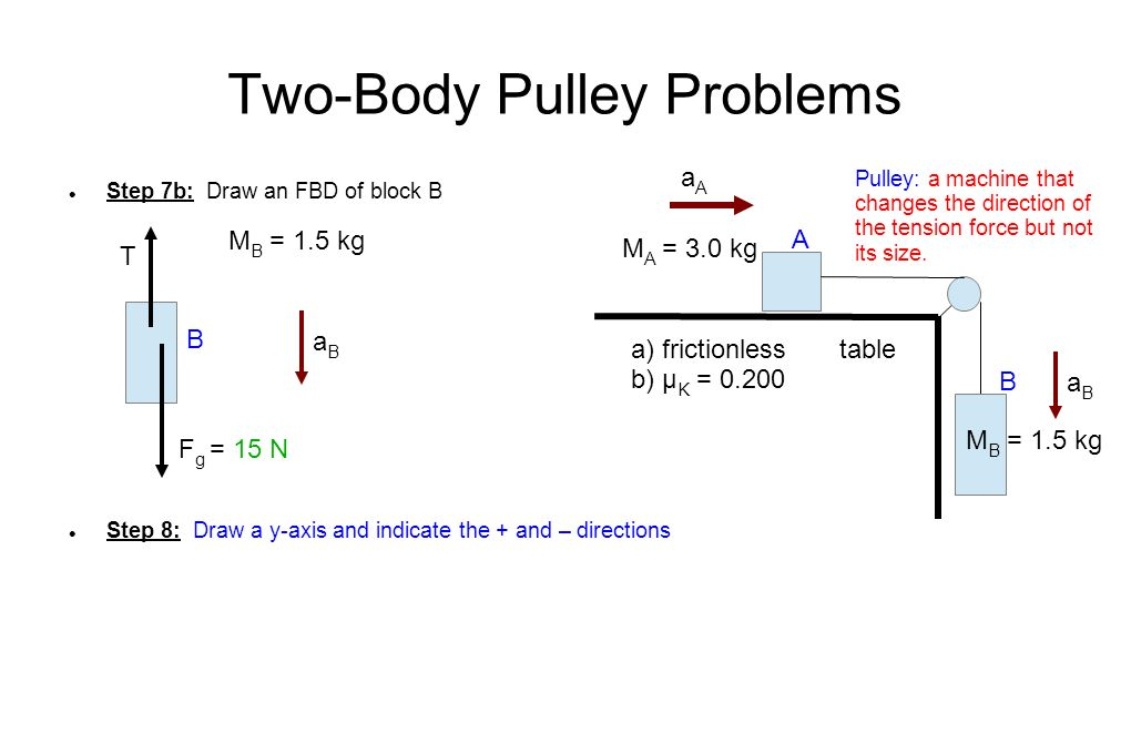Two-Body Pulley Problems Step 7b: Draw an FBD of block B Step 8: Draw a y-axis and indicate the + and – directions M A = 3.0 kg M B = 1.5 kg Pulley: a machine that changes the direction of the tension force but not its size.