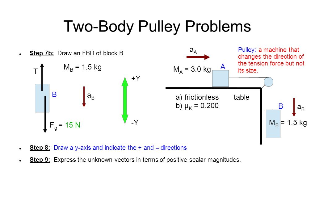 Two-Body Pulley Problems Step 7b: Draw an FBD of block B Step 8: Draw a y-axis and indicate the + and – directions Step 9: Express the unknown vectors in terms of positive scalar magnitudes.