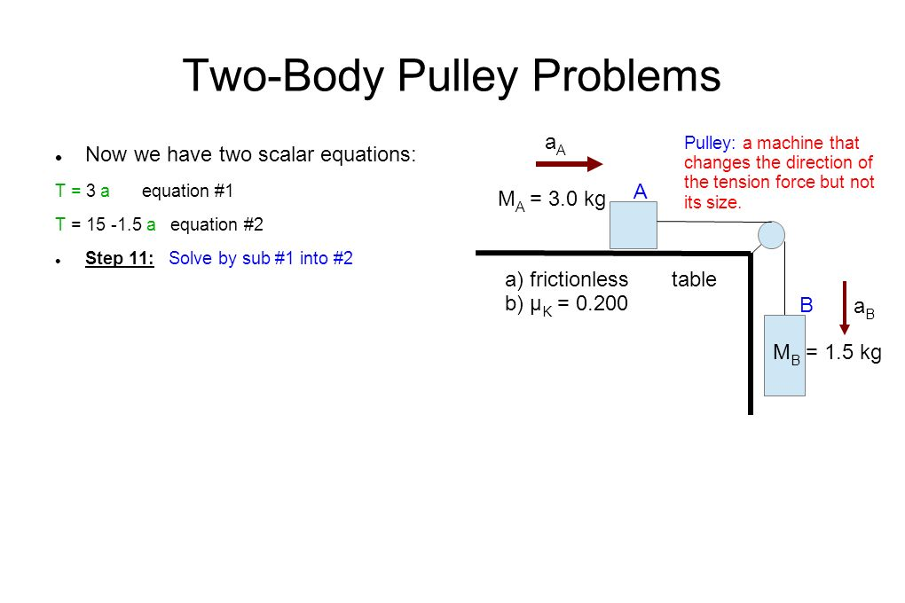Two-Body Pulley Problems Now we have two scalar equations: T = 3 a equation #1 T = a equation #2 Step 11: Solve by sub #1 into #2 M A = 3.0 kg M B = 1.5 kg Pulley: a machine that changes the direction of the tension force but not its size.