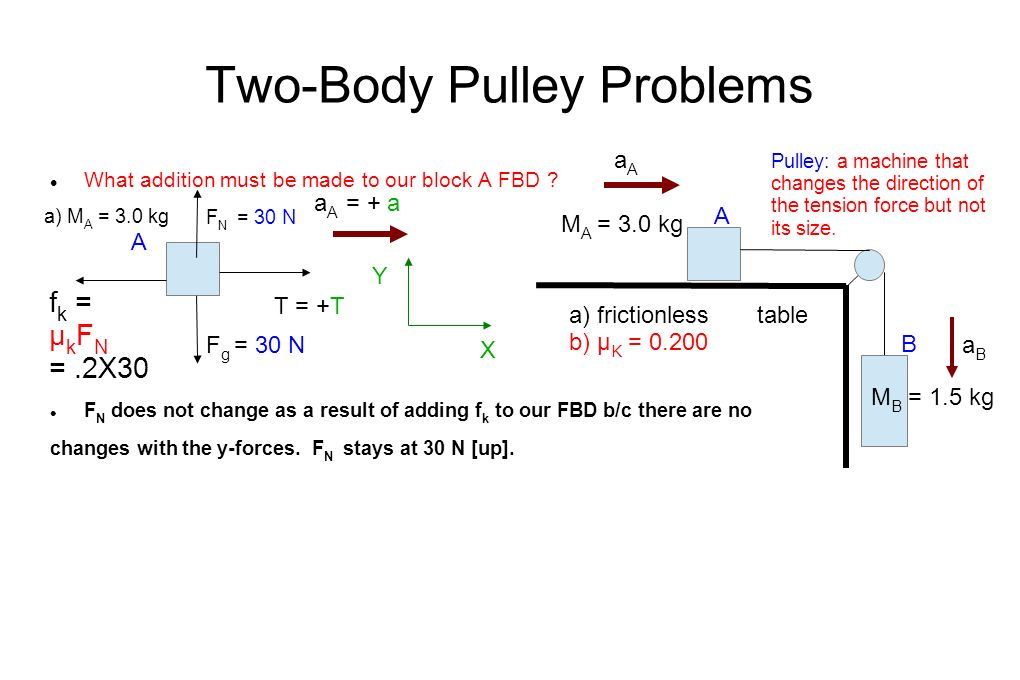 Two-Body Pulley Problems What addition must be made to our block A FBD .