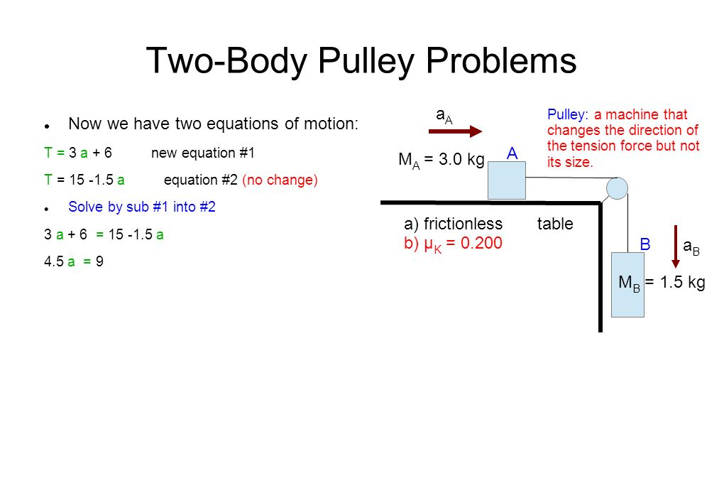 Two-Body Pulley Problems Now we have two equations of motion: T = 3 a + 6 new equation #1 T = a equation #2 (no change) Solve by sub #1 into #2 3 a + 6 = a 4.5 a = 9 M A = 3.0 kg M B = 1.5 kg Pulley: a machine that changes the direction of the tension force but not its size.
