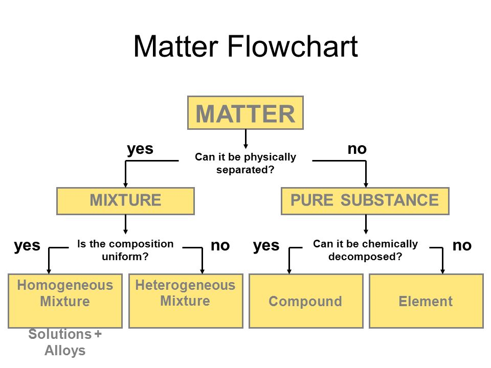Matter Flowchart MATTER Can it be physically separated.