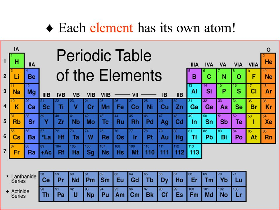  Each element has its own atom!