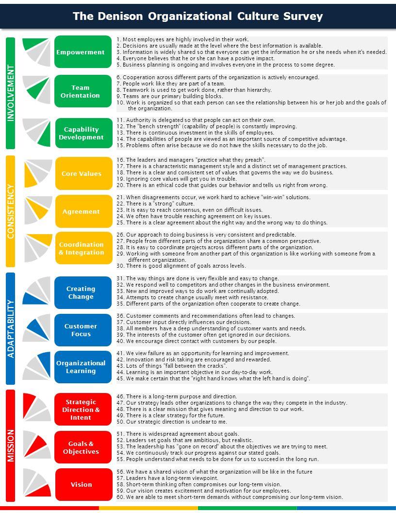 Coordination & Integration Creating Change Customer Focus Organizational Learning Strategic Direction & Intent Goals & Objectives Vision 1.